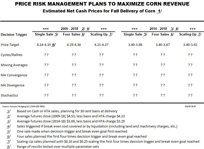 PRM Price Target Corn 190628
