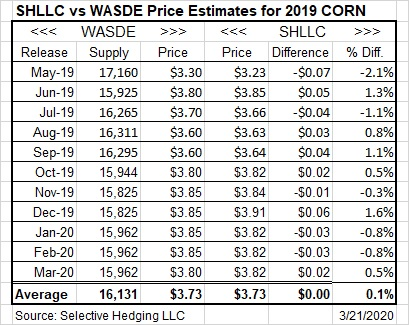 SHLLC vs WASDE Prices