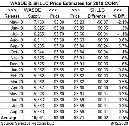 2019-20 Price Estimates