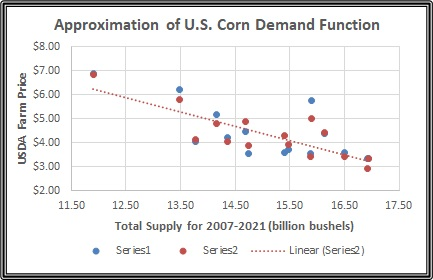 Approximate Demand Function